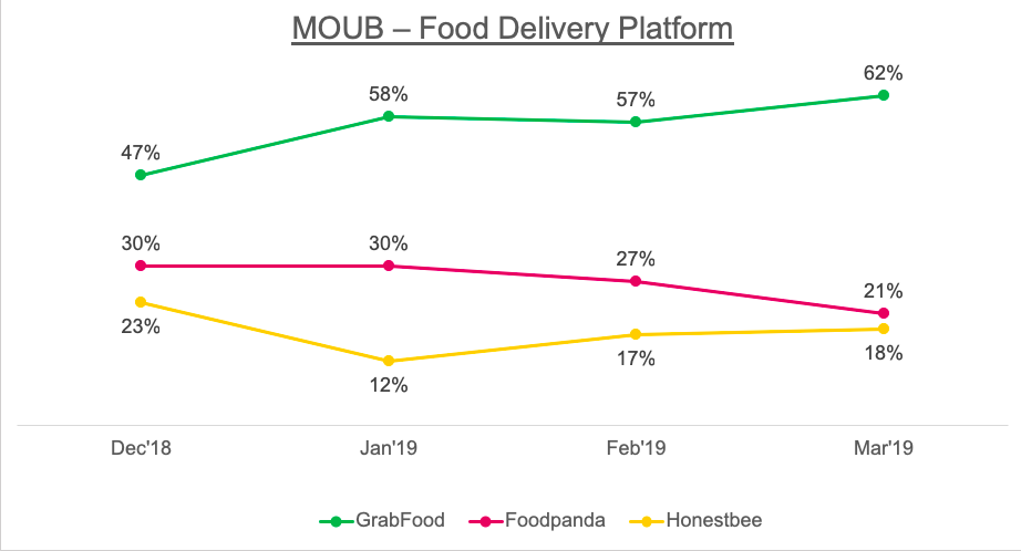 GrabFood was even voted one of the most used platforms by Filipino consumers
