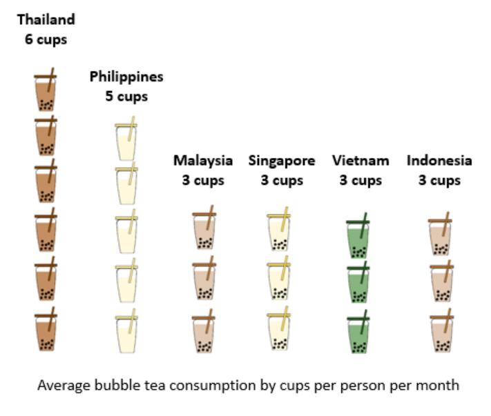 Filipinos rank second highest bubble tea drinkers in